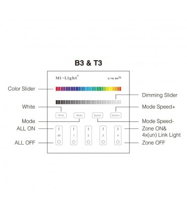 Mi-Light 4-zone RGB/RGBW smart panel remote controller T3 - features