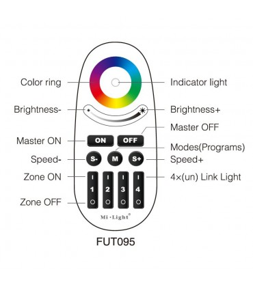 Mi-Light 2.4GHz 4-zone RGBW remote control with button FUT095 - functions