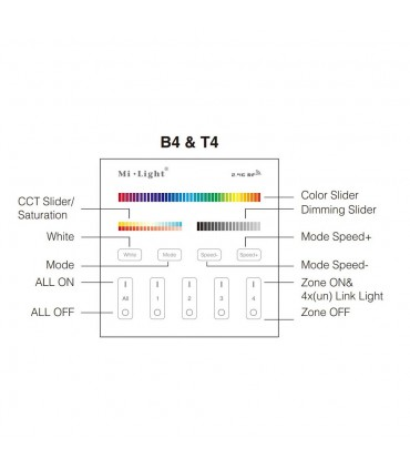 Mi-Light 4 zone RGB+CCT smart panel remote controller B4 - functions