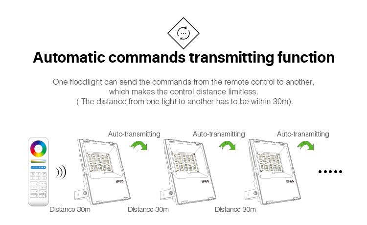 MiLight automatic commands transmitting function smart LED floodlight