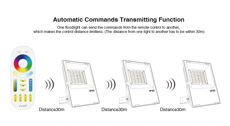 automatic commands transmitting function one floodlight can send the commands from the remote control