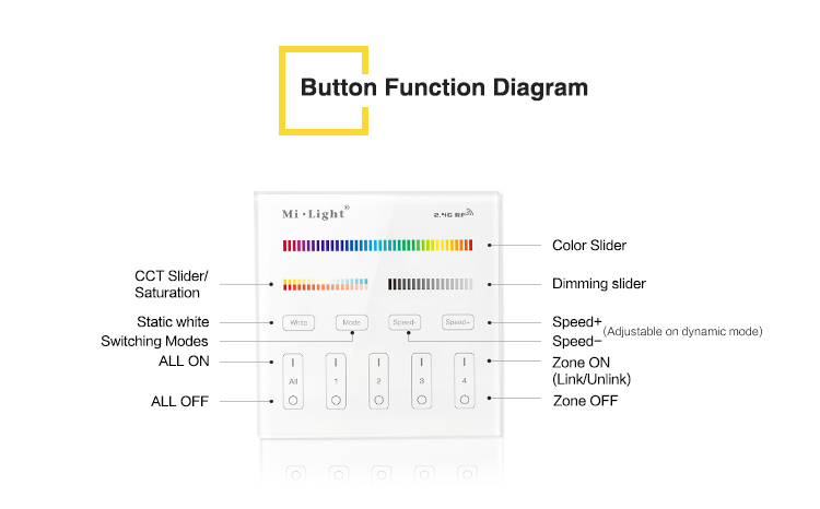 button function diagram product features CCT RGB dimming speed zones saturation all on all off