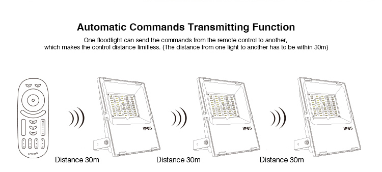 automatic commands transmitting function one floodlight can send the commands from the remote control to another limitless control