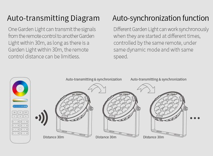 auto-transmitting diagram auto-synchronication function 30m distance smart LED lighting by Mi-Light futlight lights