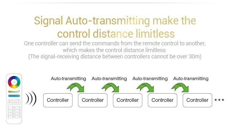 signal auto-transmitting make the control distance limitless Mi-Light RGB LED strip controller FUT043