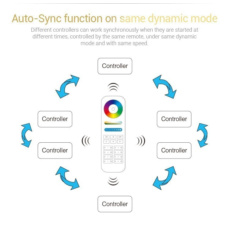 auto-sync function Mi-Light RGB LED strip controller FUT043 dynamic mode
