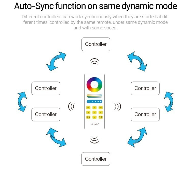 auto synchronisation Mi-Light RGB smart LED control system FUT043A dynamic mode