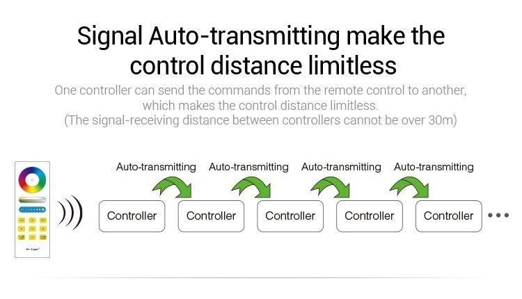 Mi-Light RGB smart LED control system FUT043A automatic transmitting