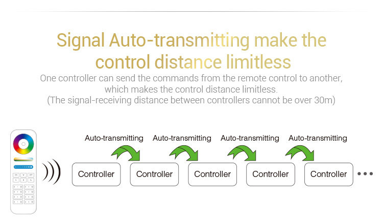 signal auto-transmission make the control distance limitless