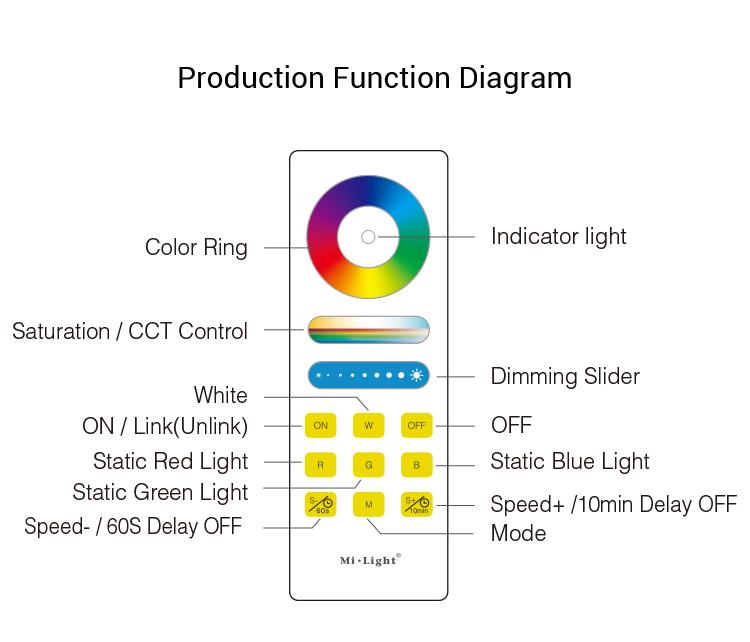 Mi-Light FUT088 one zone remote product function diagram