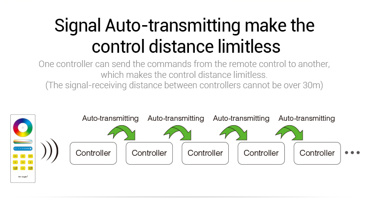 auto-transmitting make the control distance limitless connect as many receivers as you want