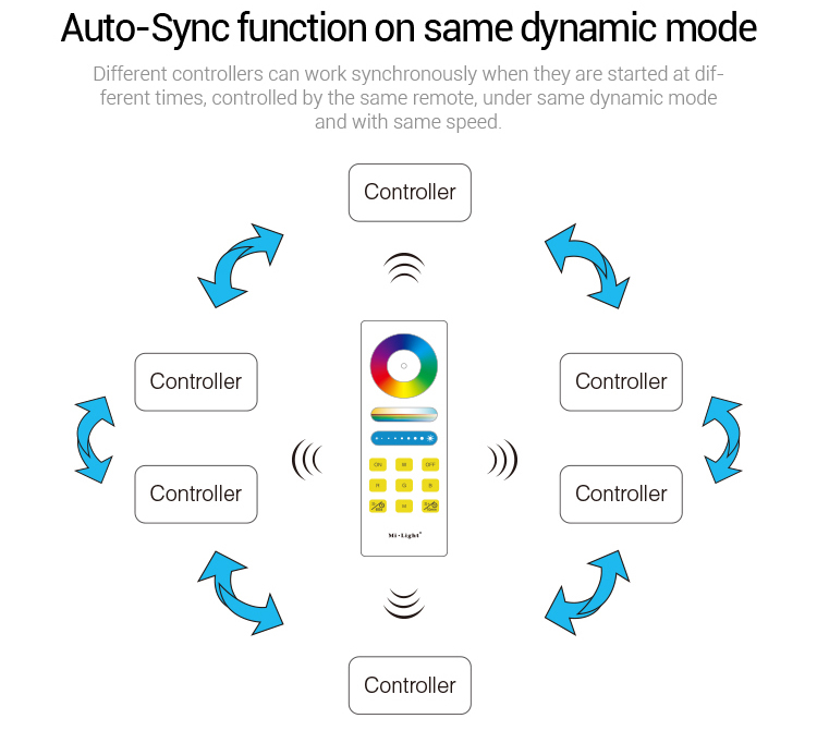 auto-sync function on same dynamic mode Mi-Light RGB+CCT smart LED control system FUT045A