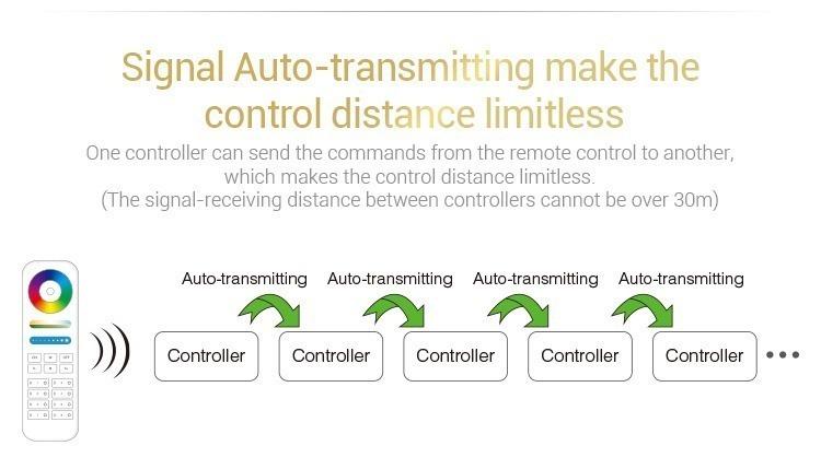 signal auto-transmitting make the control distance limitless Mi-Light RGBW LED strip controller FUT044