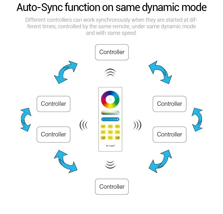 Mi-Light RGBW smart LED control system FUT044A auto-sync
