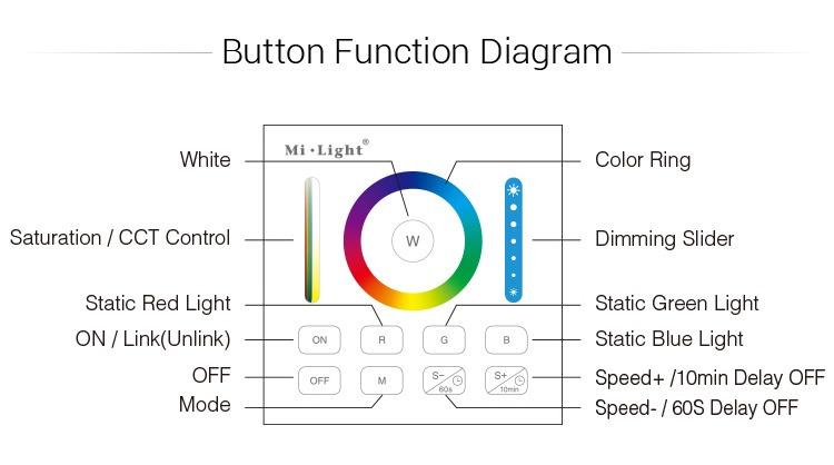 Mi-Light smart panel controller B0 button function diagram
