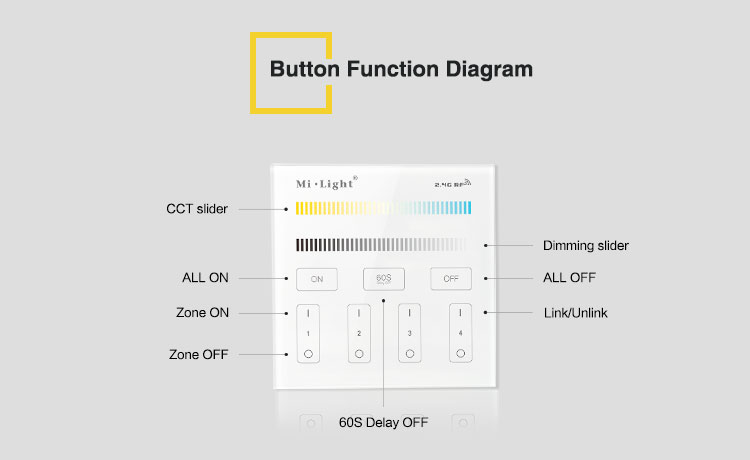 buttons functions diagram CCT slider dimming slider on off link unlink zone on zone off 60 delay off all on