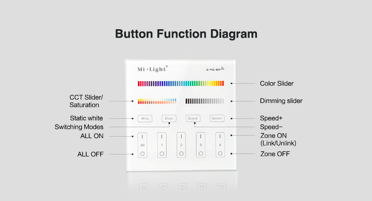 Mi-Light 4 zone RGB+CCT smart panel remote controller B4 function diagram