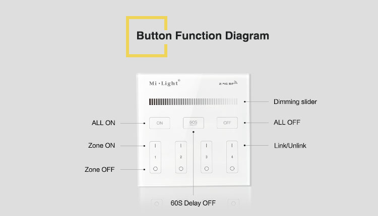 button function diagram all on all off zone on zone off dimming slider link lights unlink bulbs LED strips