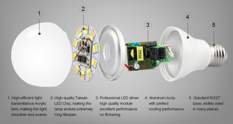 high quality Taiwan LED chips aluminim body professional LED driver bulb construction Edison Screw