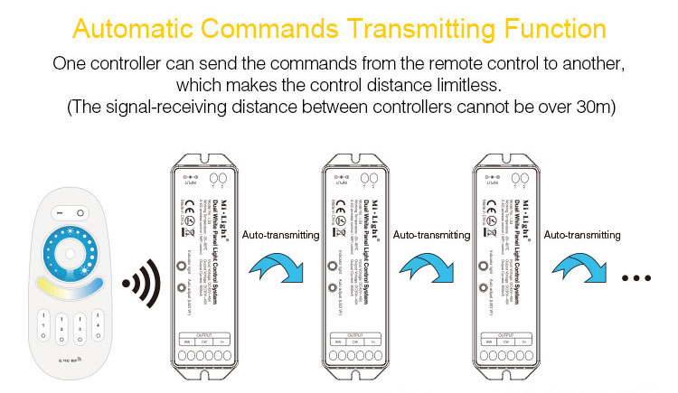 automatic commands transmitting function LS3 controllers mi-light products