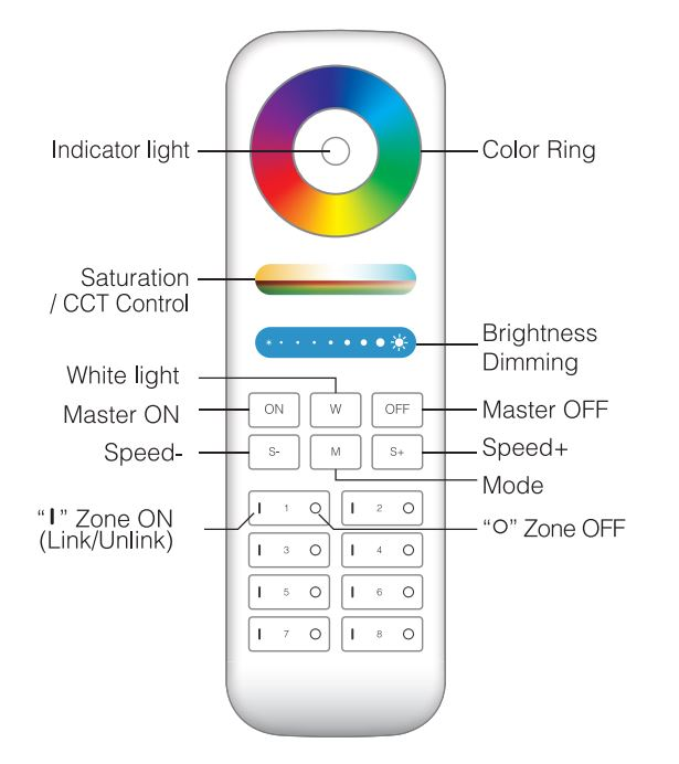 Mi-Light 8-zone RGB+CCT remote controller FUT089 product features