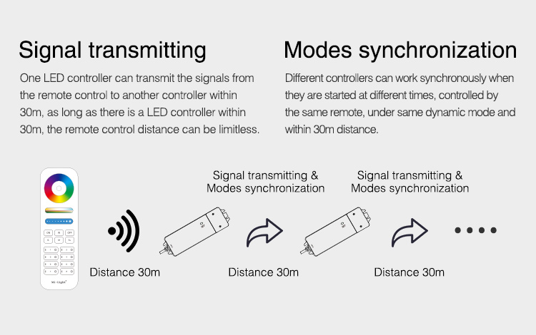 easy synchronisation and signal retransmission for MiBoxer controller