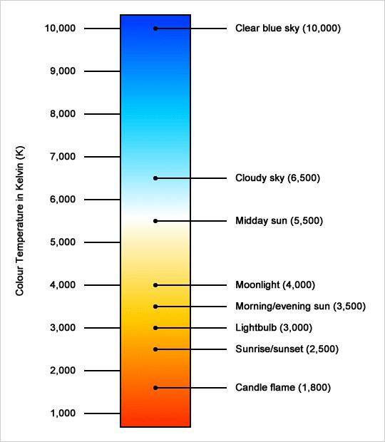 Kelvin scale - colour temperature chart CCT