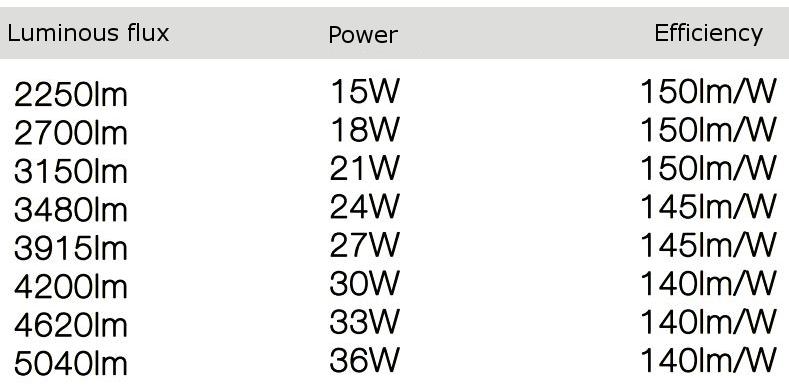 LED line® DIORA square LED panel 60x60 15-36W neutral white efficiency