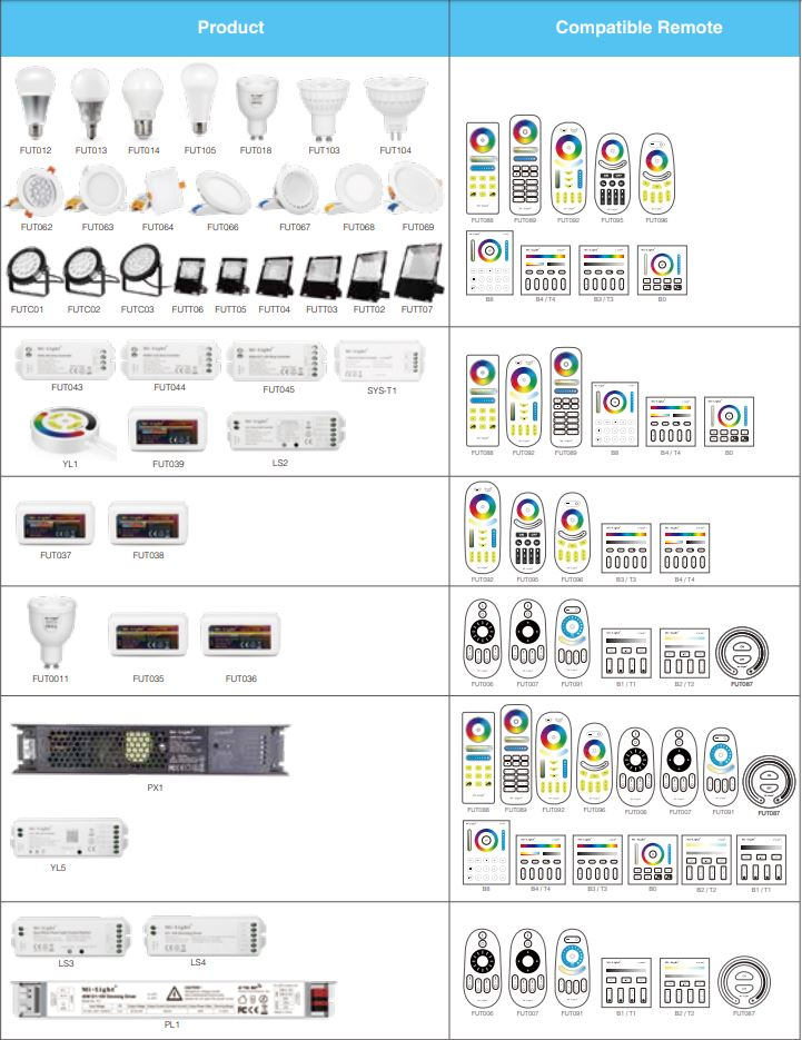 Mi-Light product compatibility table