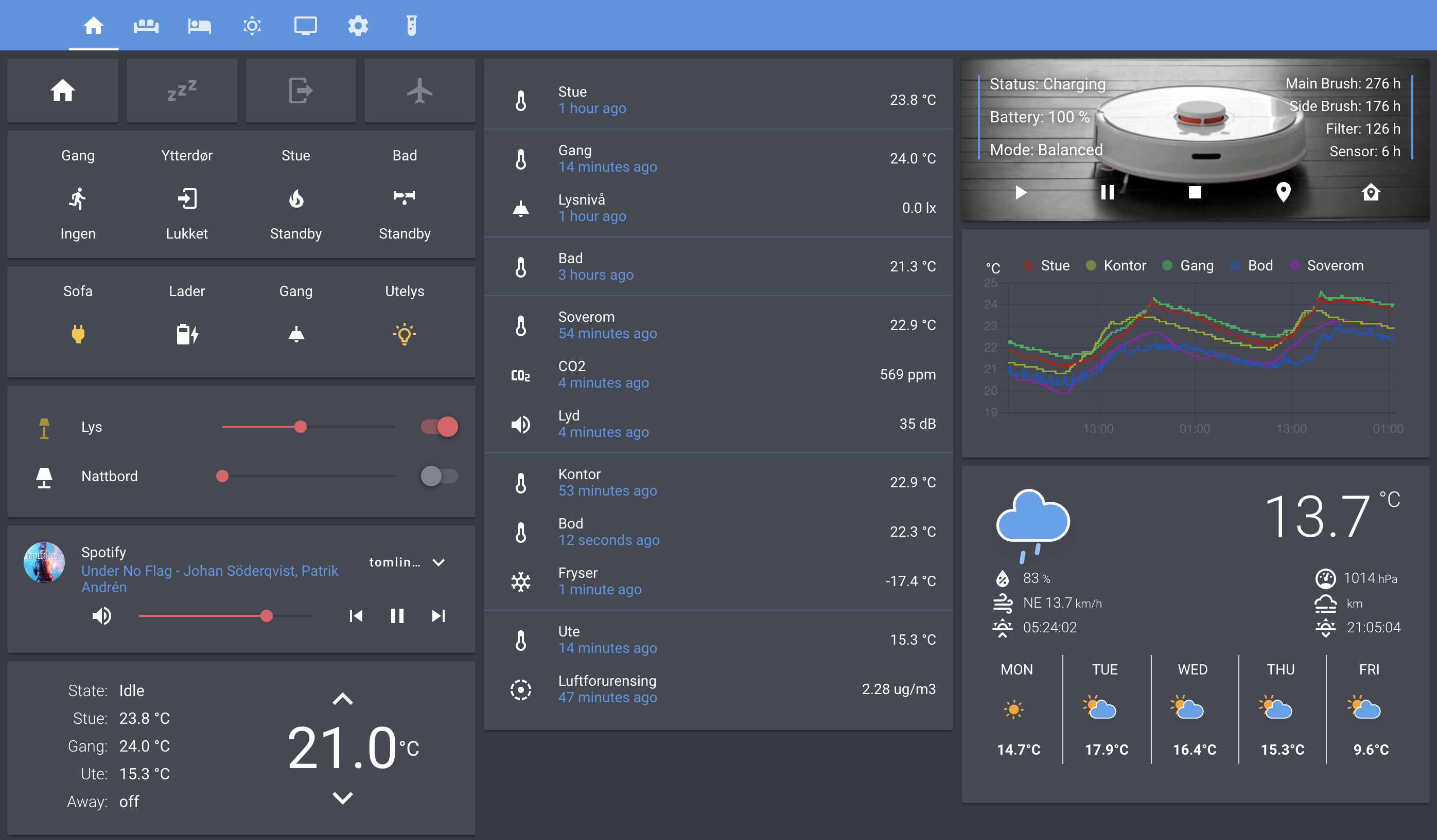 my configuration of home assistant smart home dashboard