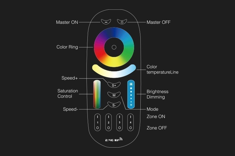 functions of the RGB+CCT LED smart lighting remote control high-quality product FUT092