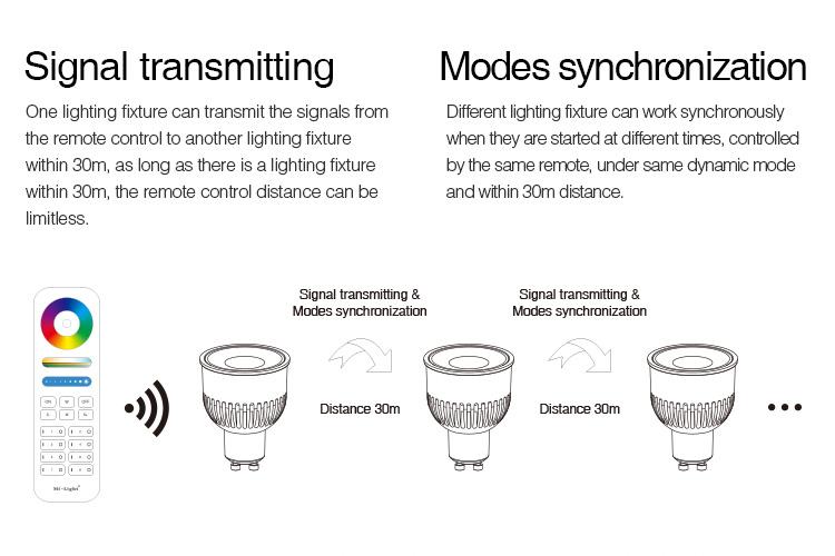 Mi-Boxer 6W GU10 RGB+CCT LED spotlight FUT106 signal transmitting modes synchronisation