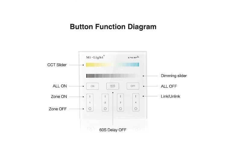 buttons function diagram see how to control the smart wall panel milight LED lighting 4-zone control