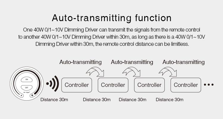 Mi-Light 40W 01~10V dimming driver PL1 radio signal re-transmission unlimited control range
