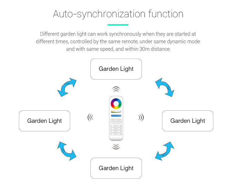 Mi-Light 6W RGB+CCT smart LED garden lamp FUTC04 auto-synchronisation function
