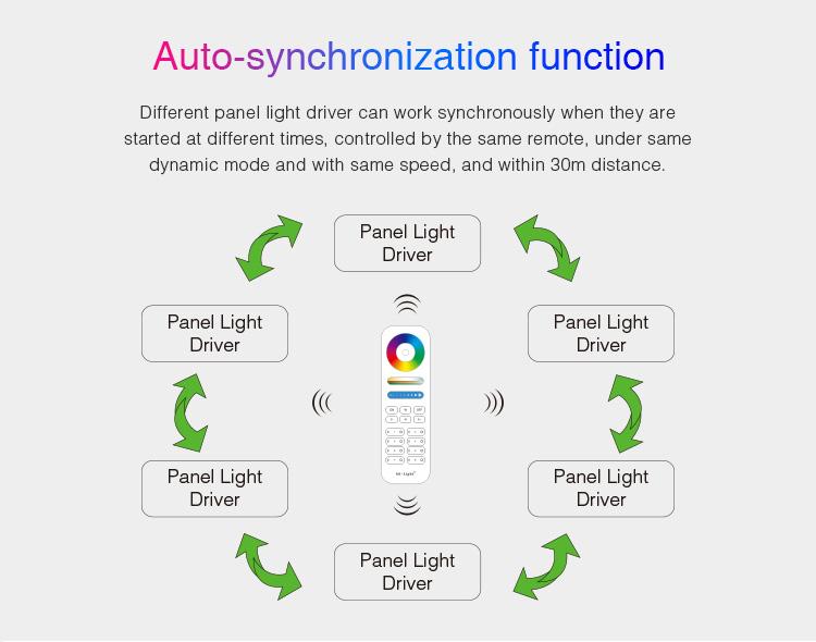 Mi-Light 40W RGB+CCT panel light driver PL5 - auto-sync