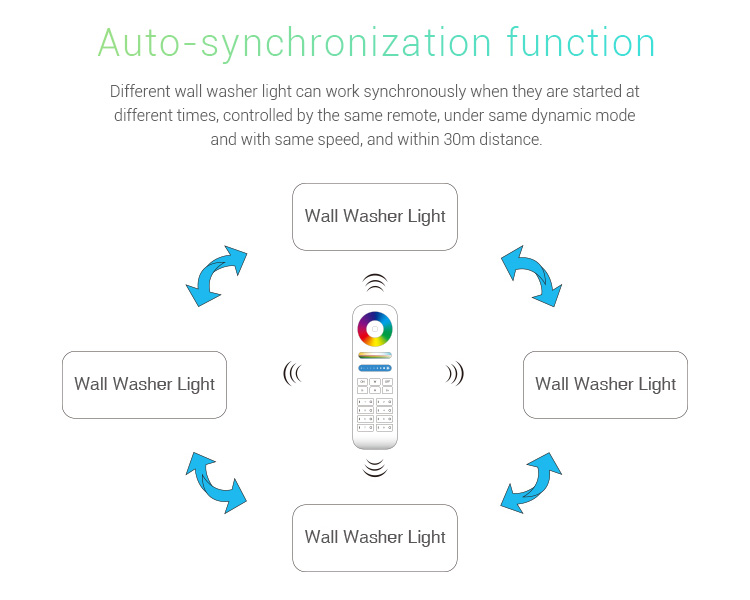 Mi-Light 48W RGB+CCT LED wall washer light RL2-48 auto synchronisation with other devices