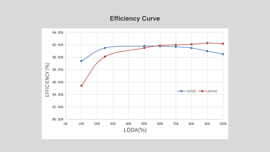 power supply efficiency curve